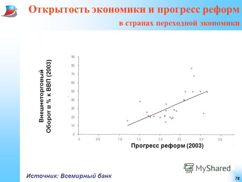 78 Открытость экономики и прогресс реформ в странах переходной экономики Источник: Всемирный банк Прогресс реформ (2003) Внешнеторговый Оборот в % к ВВП (2003)