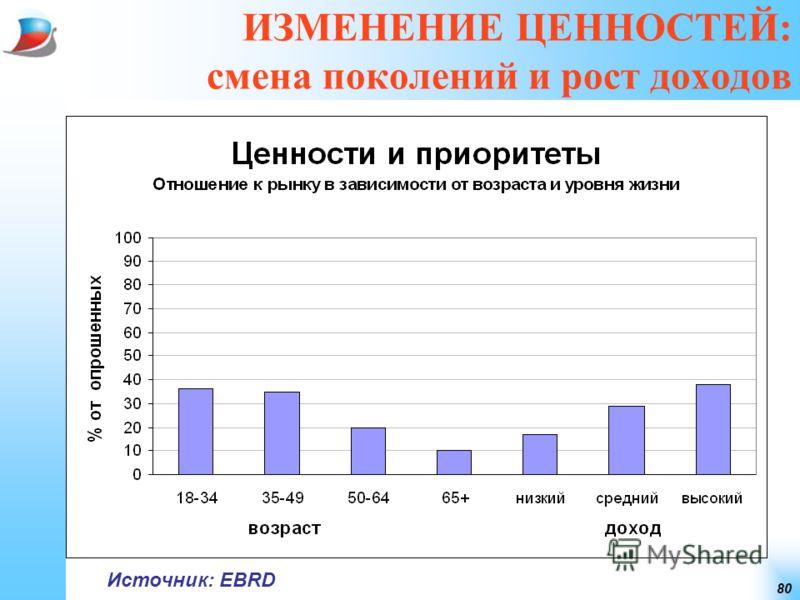 80 ИЗМЕНЕНИЕ ЦЕННОСТЕЙ: смена поколений и рост доходов Источник: EBRD