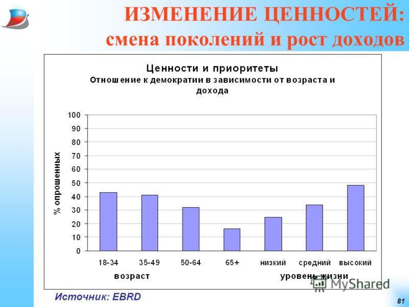 81 ИЗМЕНЕНИЕ ЦЕННОСТЕЙ: смена поколений и рост доходов Источник: EBRD