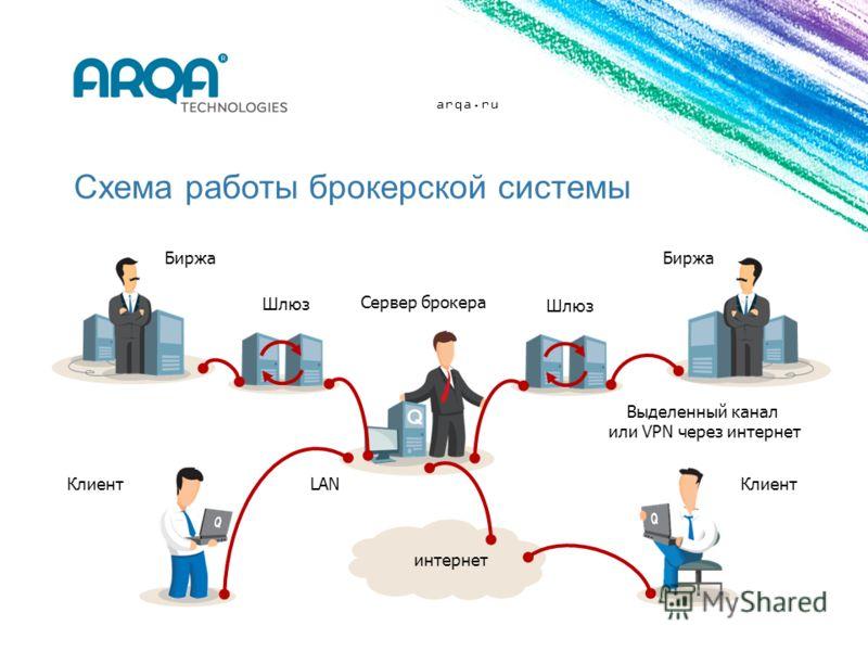 Схема работы брокерской системы Сервер брокера Клиент LAN интернет Клиент Шлюз Биржа Выделенный канал или VPN через интернет