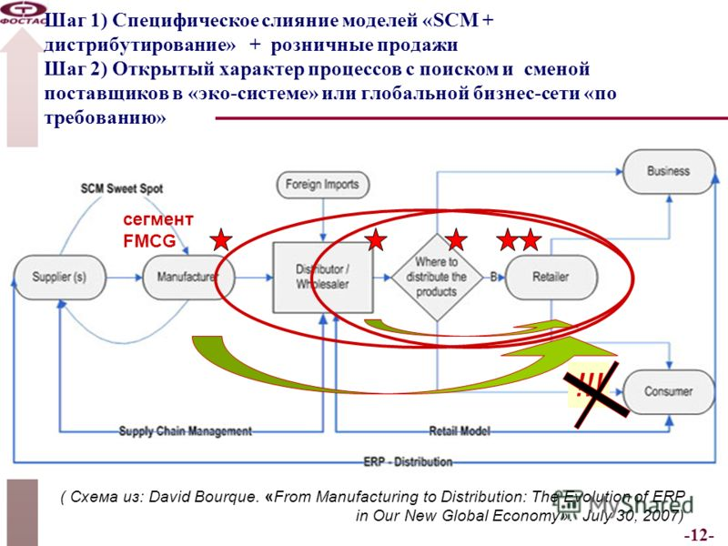 -12- Шаг 1) Специфическое слияние моделей «SCM + дистрибутирование» + розничные продажи Шаг 2) Открытый характер процессов с поиском и сменой поставщиков в «эко-системе» или глобальной бизнес-сети «по требованию» ( Схема из: David Bourque. «From Manu