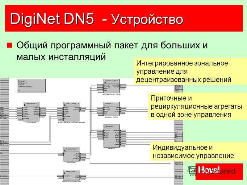 28 DigiNet DN5 - Устройство Общий программный пакет для больших и малых инсталляций Приточные и рециркуляционные агрегаты в одной зоне управления Индивидуальное и независимое управление Интегрированное зональное управление для децентраизованных решен