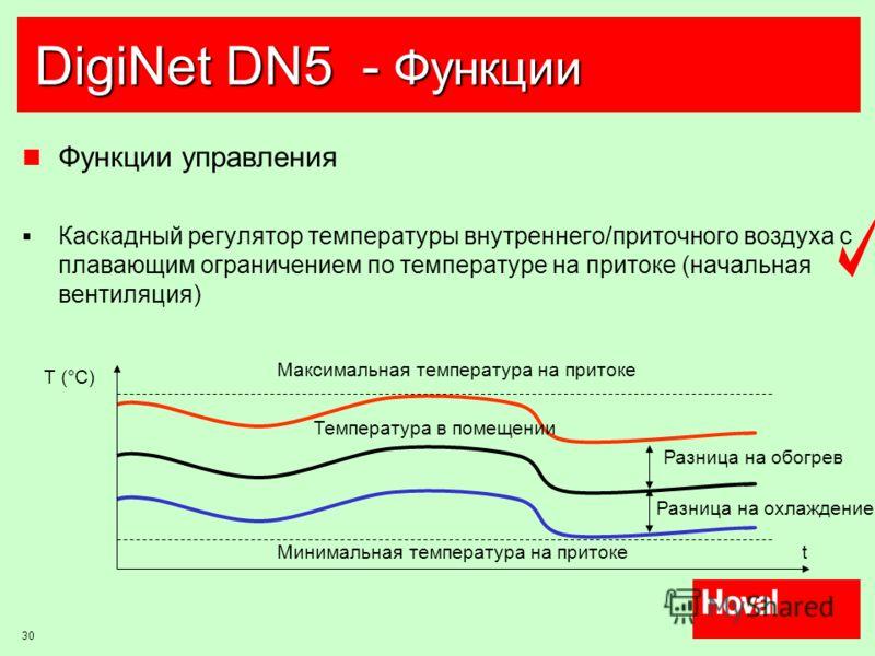 30 DigiNet DN5 - Функции Функции управления Каскадный регулятор температуры внутреннего/приточного воздуха с плавающим ограничением по температуре на притоке (начальная вентиляция) Разница на обогрев Разница на охлаждение Температура в помещении T (°