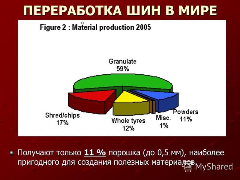 ПЕРЕРАБОТКА ШИН В МИРЕ Получают только 11 % порошка (до 0,5 мм), наиболее пригодного для создания полезных материалов.