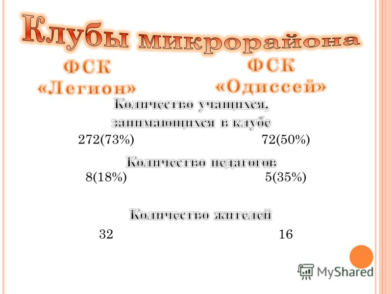272(73%) 8(18%) 32 72(50%) 5(35%) 16