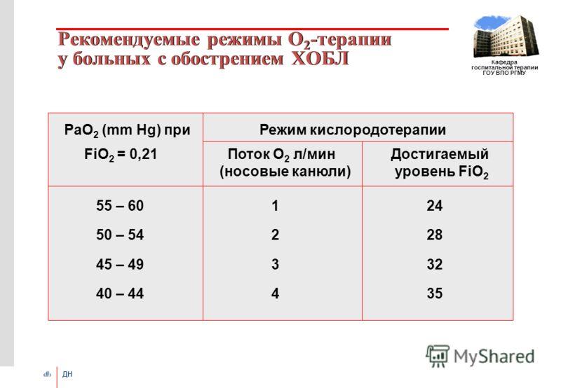# ДН Кафедра госпитальной терапии ГОУ ВПО РГМУ Рекомендуемые режимы О 2 -терапии у больных с обострением ХОБЛ РаО 2 (mm Hg) при Режим кислородотерапии FiO 2 = 0,21 Поток О 2 л/мин Достигаемый (носовые канюли) уровень FiO 2 55 – 60 124 50 – 54 228 45