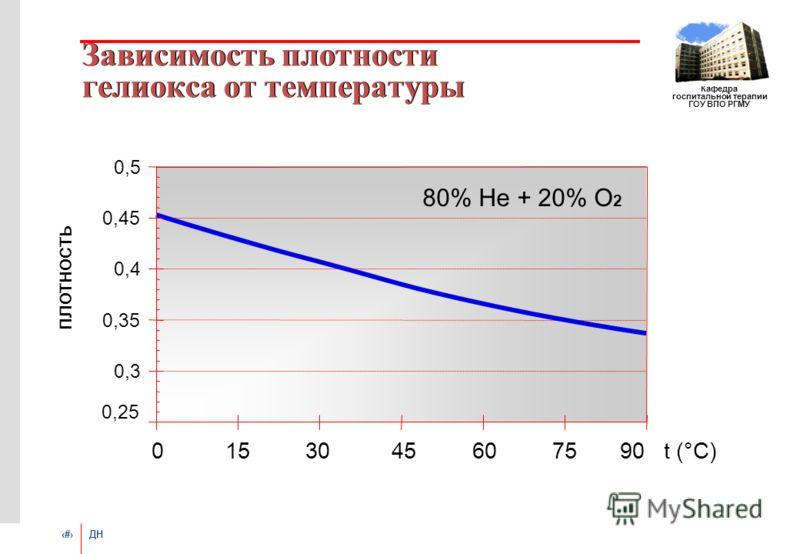 # ДН Кафедра госпитальной терапии ГОУ ВПО РГМУ Зависимость плотности гелиокса от температуры 0,25 0,3 0,35 0,4 0,45 0,5 015 30 45 60 75 90 t (°С) плотность 80% Не + 20% О 2