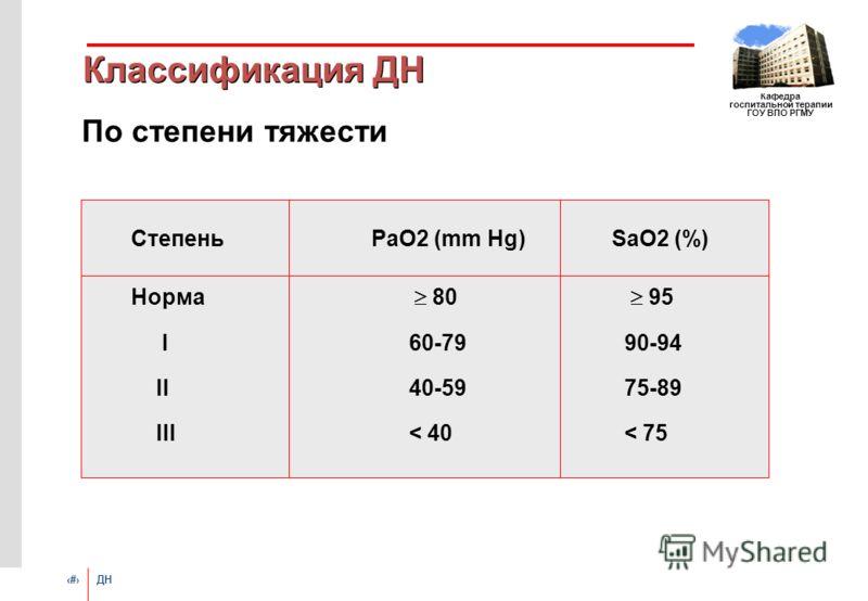 # ДН Кафедра госпитальной терапии ГОУ ВПО РГМУ Классификация ДН По степени тяжести СтепеньРаО2 (mm Hg)SaO2 (%) Норма 80 95 I 60-79 90-94 II 40-59 75-89 III < 40 < 75