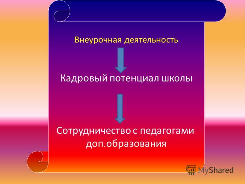 Внеурочная деятельность Кадровый потенциал школы Сотрудничество с педагогами доп.образования