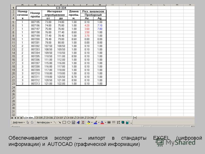 Обеспечивается экспорт – импорт в стандарты EXCEL (цифровой информации) и AUTOCAD (графической информации)