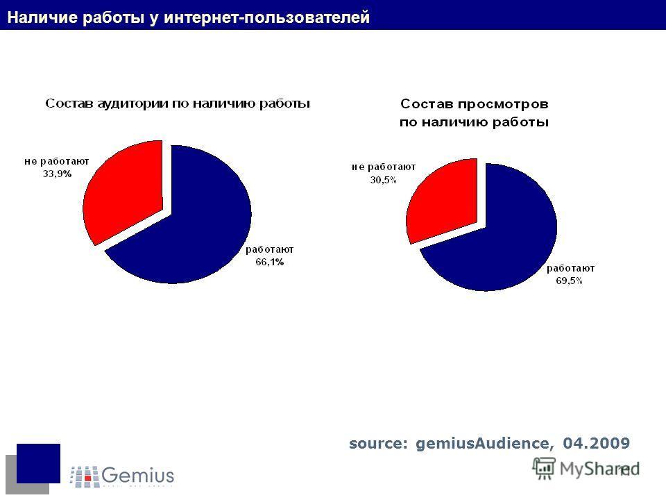 11 Наличие работы у интернет-пользователей source: gemiusAudience, 04.2009