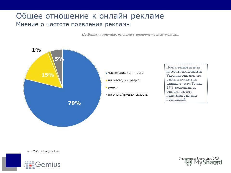 27 Общее отношение к онлайн рекламе Мнение о частоте появления рекламы По Вашему мнению, реклама в интернете появляется... N = 1500 – all respondents Почти четыре из пяти интернет-пользователя Украины считают, что реклама появляется слишком часто. То