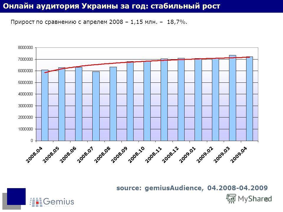 6 Онлайн аудитория Украины за год: стабильный рост Прирост по сравнению с апрелем 2008 – 1,15 млн. – 18,7%. source: gemiusAudience, 04.2008-04.2009