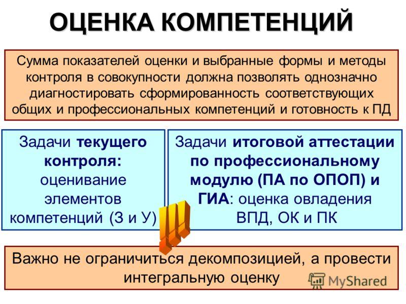 Задачи итоговой аттестации по профессиональному модулю (ПА по ОПОП) и ГИА: оценка овладения ВПД, ОК и ПК ОЦЕНКА КОМПЕТЕНЦИЙ Задачи текущего контроля: оценивание элементов компетенций (З и У) Важно не ограничиться декомпозицией, а провести интегральну