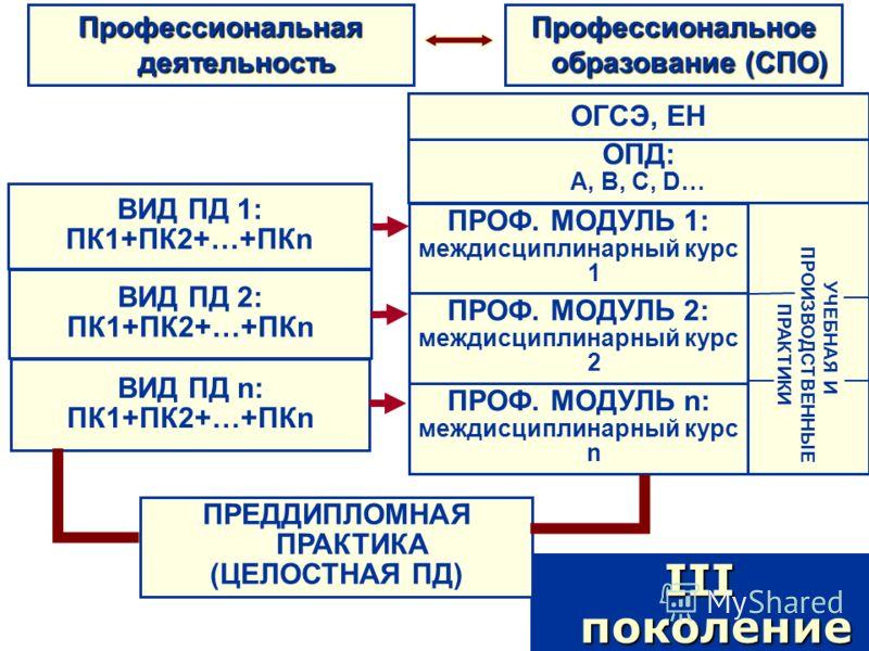 Профессиональная деятельность III поколение ОПД: А, В, С, D… ОГСЭ, ЕН УЧЕБНАЯ И ПРОИЗВОДСТВЕННЫЕ ПРАКТИКИ ПРЕДДИПЛОМНАЯ ПРАКТИКА (ЦЕЛОСТНАЯ ПД) Профессиональное образование (СПО) ПРОФ. МОДУЛЬ 1: междисциплинарный курс 1 ПРОФ. МОДУЛЬ 2: междисциплинар