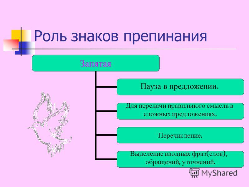 Роль знаков препинания Запятая Пауза в предложении. Для передачи правильного смысла в сложных предложениях. Перечисление. Выделение вводных фраз ( слов ), обращений, уточнений.