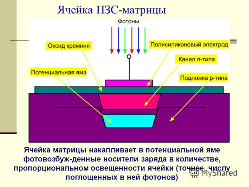 Ячейка ПЗС-матрицы Ячейка матрицы накапливает в потенциальной яме фотовозбуж-денные носители заряда в количестве, пропорциональном освещенности ячейки (точнее, числу поглощенных в ней фотонов)