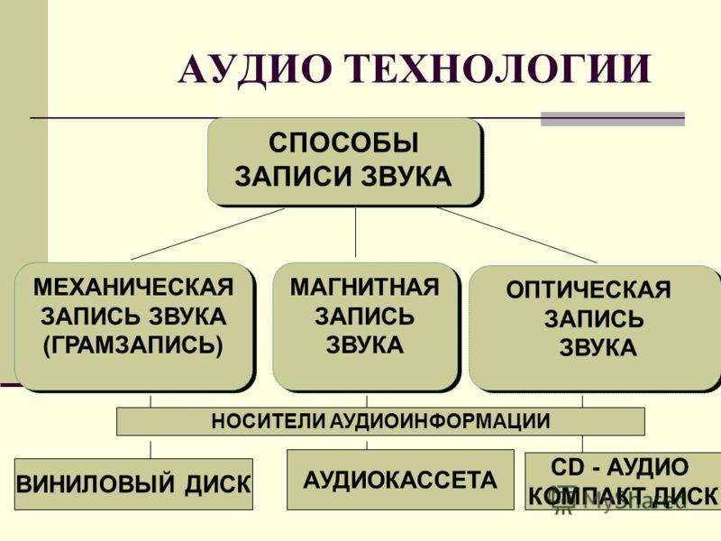 МЕХАНИЧЕСКАЯ ЗАПИСЬ ЗВУКА (ГРАМЗАПИСЬ) МЕХАНИЧЕСКАЯ ЗАПИСЬ ЗВУКА (ГРАМЗАПИСЬ) ОПТИЧЕСКАЯ ЗАПИСЬ ЗВУКА ОПТИЧЕСКАЯ ЗАПИСЬ ЗВУКА МАГНИТНАЯ ЗАПИСЬ ЗВУКА СПОСОБЫ ЗАПИСИ ЗВУКА АУДИО ТЕХНОЛОГИИ НОСИТЕЛИ АУДИОИНФОРМАЦИИ ВИНИЛОВЫЙ ДИСК АУДИОКАССЕТА CD - АУДИО