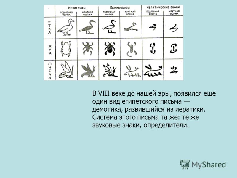 В VIII веке до нашей эры, появился еще один вид египетского письма демотика, развившийся из иератики. Система этого письма та же: те же звуковые знаки, определители.