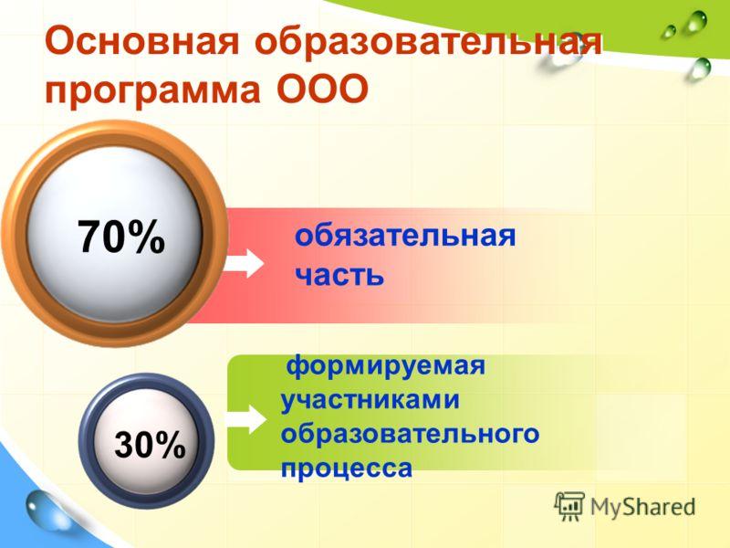 обязательная часть Основная образовательная программа ООО 70% формируемая участниками образовательного процесса 30%