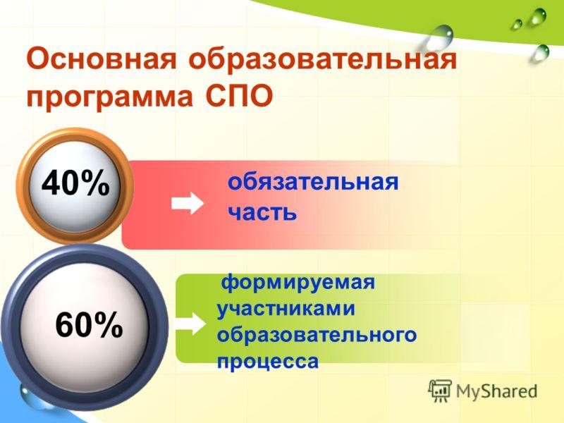 обязательная часть Основная образовательная программа СПО 40% формируемая участниками образовательного процесса 60%
