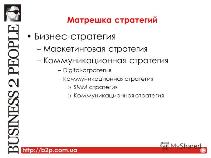 Матрешка стратегий Бизнес-стратегия –Маркетинговая стратегия –Коммуникационная стратегия –Digital-стратегия –Коммуникационная стратегия »SMM стратегия »Коммуникационная стратегия