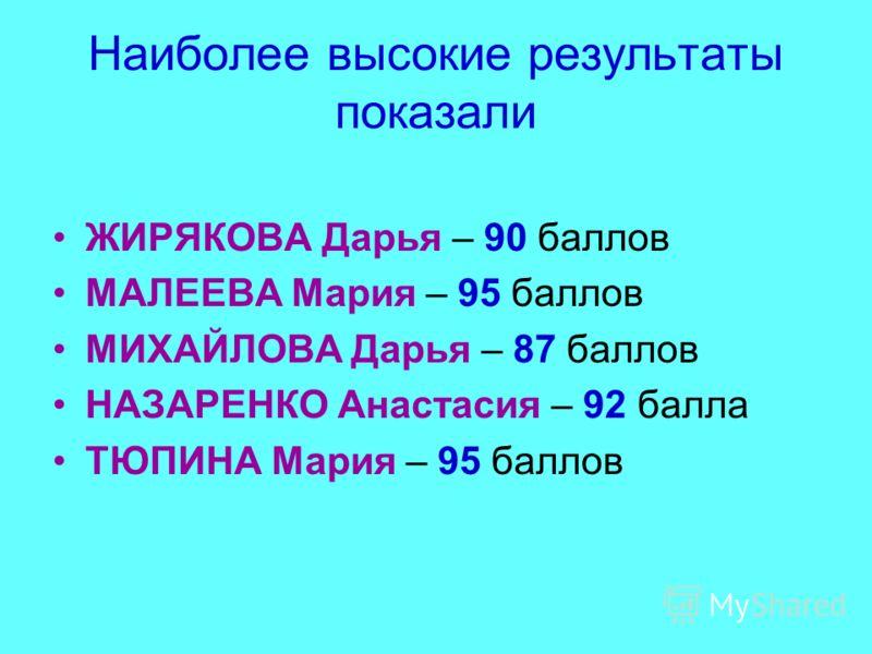 Наиболее высокие результаты показали ЖИРЯКОВА Дарья – 90 баллов МАЛЕЕВА Мария – 95 баллов МИХАЙЛОВА Дарья – 87 баллов НАЗАРЕНКО Анастасия – 92 балла ТЮПИНА Мария – 95 баллов