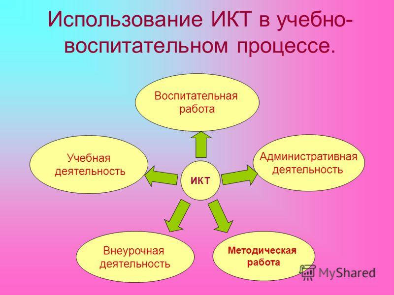 Воспитательная работа Учебная деятельность Административная деятельность Внеурочная деятельность ИКТ Методическая работа Использование ИКТ в учебно- воспитательном процессе.