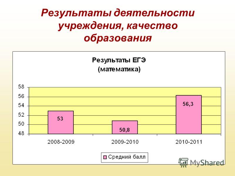 Результаты деятельности учреждения, качество образования