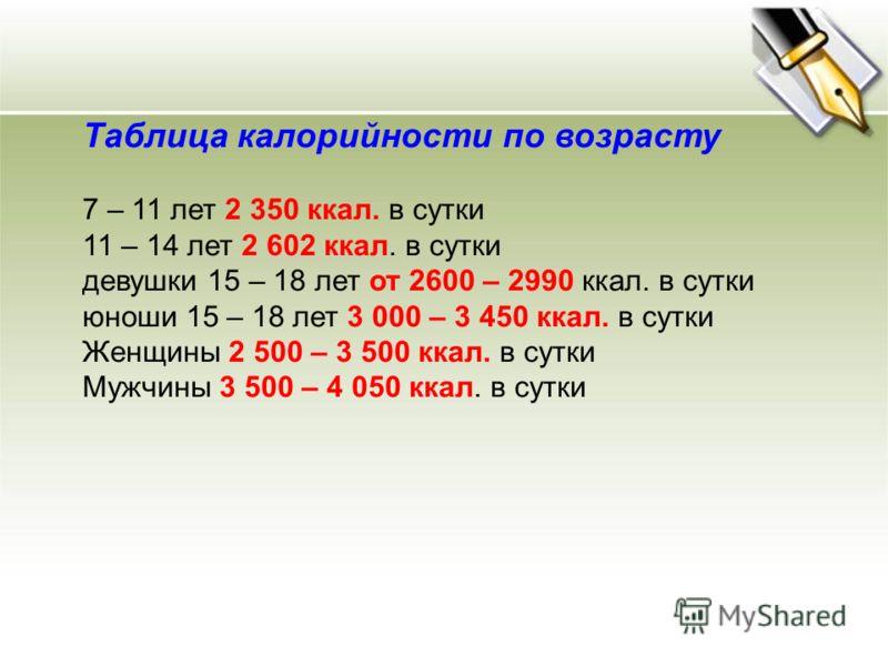 Таблица калорийности по возрасту 7 – 11 лет 2 350 ккал. в сутки 11 – 14 лет 2 602 ккал. в сутки девушки 15 – 18 лет от 2600 – 2990 ккал. в сутки юноши 15 – 18 лет 3 000 – 3 450 ккал. в сутки Женщины 2 500 – 3 500 ккал. в сутки Мужчины 3 500 – 4 050 к