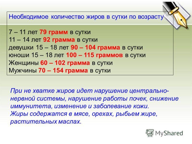 Необходимое количество жиров в сутки по возрасту 7 – 11 лет 79 грамм в сутки 11 – 14 лет 92 грамма в сутки девушки 15 – 18 лет 90 – 104 грамма в сутки юноши 15 – 18 лет 100 – 115 граммов в сутки Женщины 60 – 102 грамма в сутки Мужчины 70 – 154 грамма
