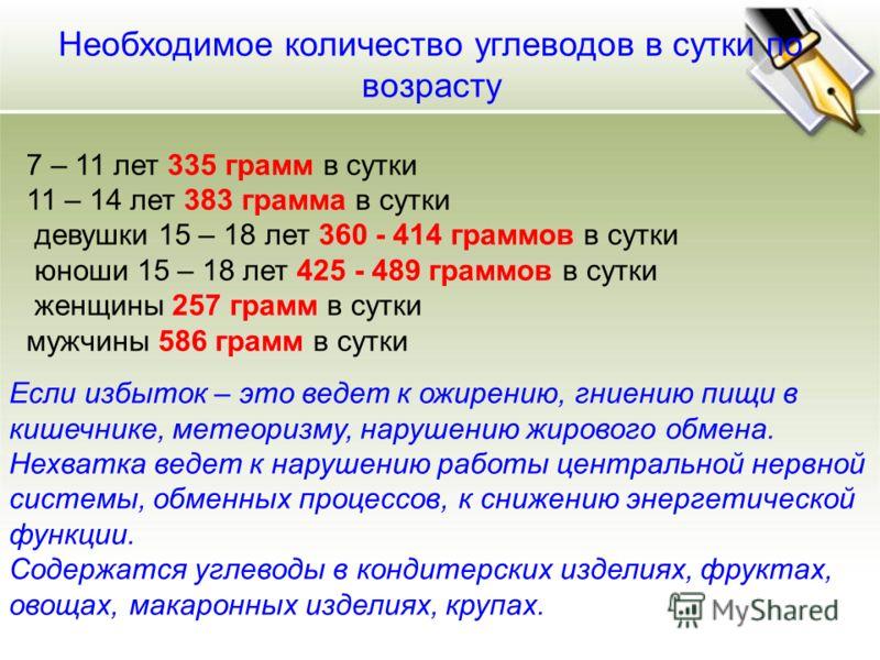 Необходимое количество углеводов в сутки по возрасту 7 – 11 лет 335 грамм в сутки 11 – 14 лет 383 грамма в сутки девушки 15 – 18 лет 360 - 414 граммов в сутки юноши 15 – 18 лет 425 - 489 граммов в сутки женщины 257 грамм в сутки мужчины 586 грамм в с