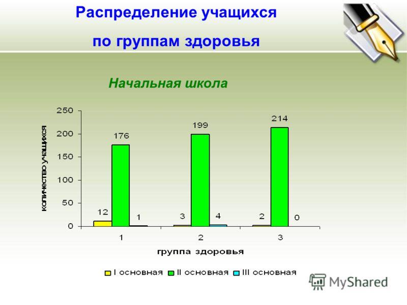 Распределение учащихся по группам здоровья Начальная школа