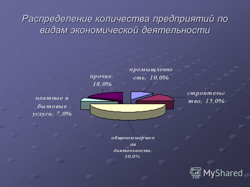 Распределение количества предприятий по видам экономической деятельности