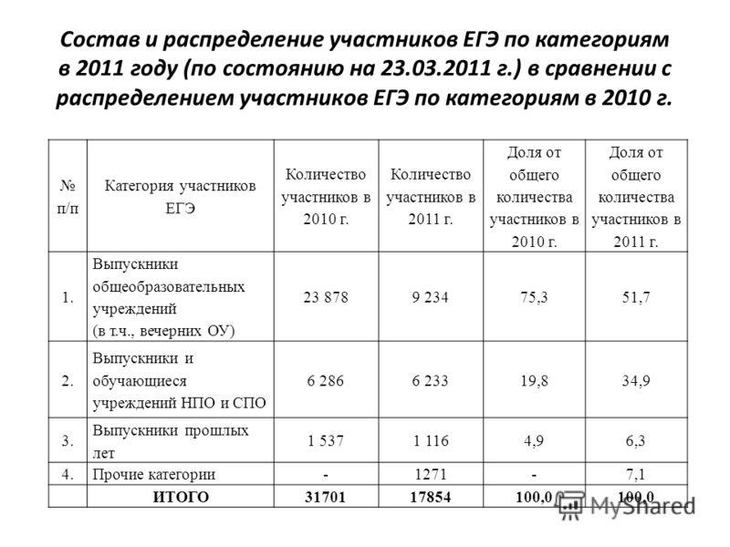 Состав и распределение участников ЕГЭ по категориям в 2011 году (по состоянию на 23.03.2011 г.) в сравнении с распределением участников ЕГЭ по категориям в 2010 г. п/п Категория участников ЕГЭ Количество участников в 2010 г. Количество участников в 2