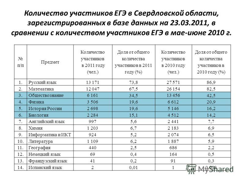 Количество участников ЕГЭ в Свердловской области, зарегистрированных в базе данных на 23.03.2011, в сравнении с количеством участников ЕГЭ в мае-июне 2010 г. п/п Предмет Количество участников в 2011 году (чел.) Доля от общего количества участников в