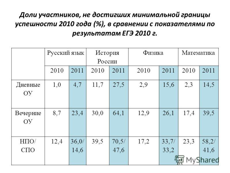 Доли участников, не достигших минимальной границы успешности 2010 года (%), в сравнении с показателями по результатам ЕГЭ 2010 г. Русский язык История России ФизикаМатематика 20102011201020112010201120102011 Дневные ОУ 1,04,711,727,52,915,62,314,5 Ве