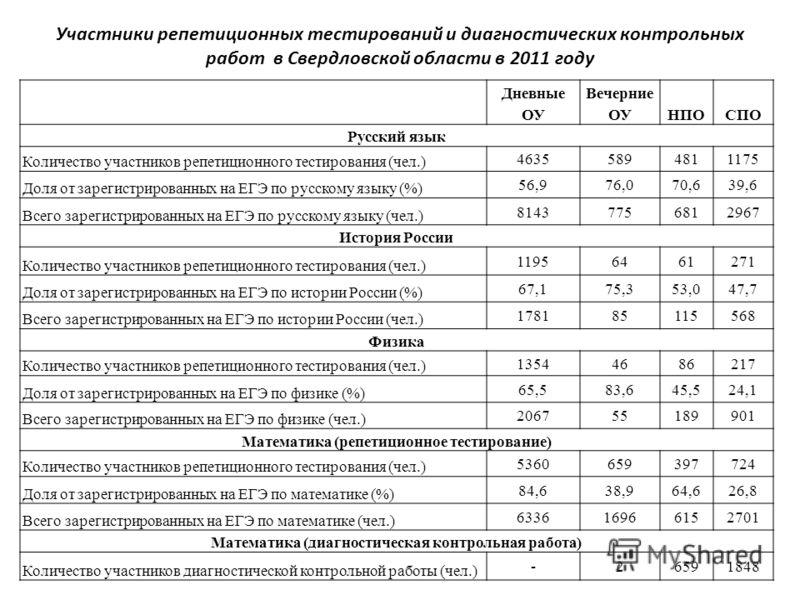 Участники репетиционных тестирований и диагностических контрольных работ в Свердловской области в 2011 году Дневные ОУ Вечерние ОУНПОСПО Русский язык Количество участников репетиционного тестирования (чел.) 46355894811175 Доля от зарегистрированных н