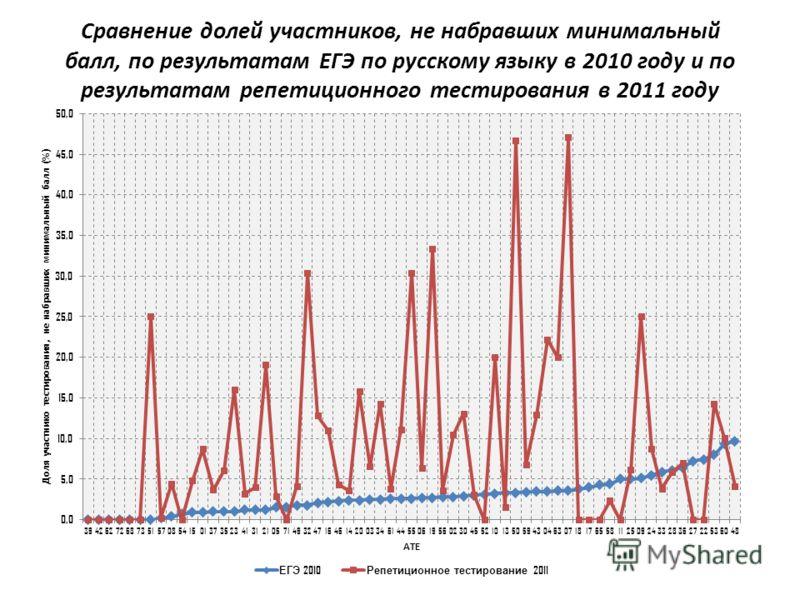 Сравнение долей участников, не набравших минимальный балл, по результатам ЕГЭ по русскому языку в 2010 году и по результатам репетиционного тестирования в 2011 году
