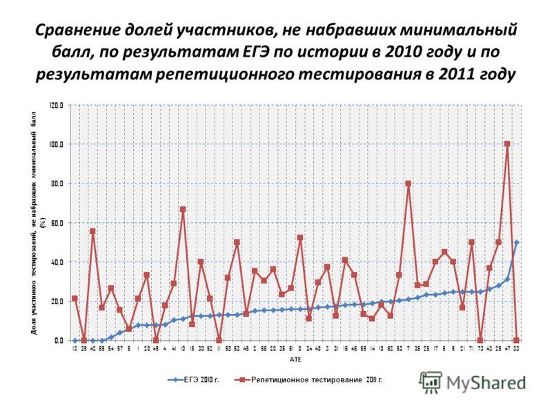 Сравнение долей участников, не набравших минимальный балл, по результатам ЕГЭ по истории в 2010 году и по результатам репетиционного тестирования в 2011 году