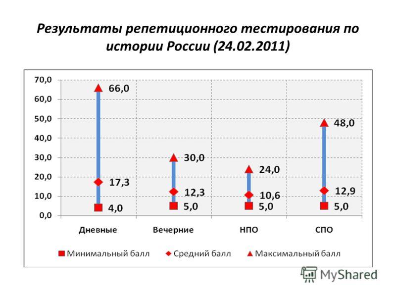Результаты репетиционного тестирования по истории России (24.02.2011)
