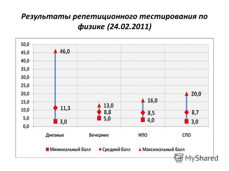 Результаты репетиционного тестирования по физике (24.02.2011)