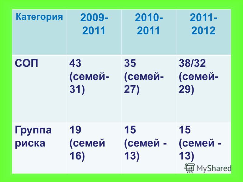 Категория 2009- 2011 2010- 2011 2011- 2012 СОП43 (семей- 31) 35 (семей- 27) 38/32 (семей- 29) Группа риска 19 (семей 16) 15 (семей - 13) 15 (семей - 13)