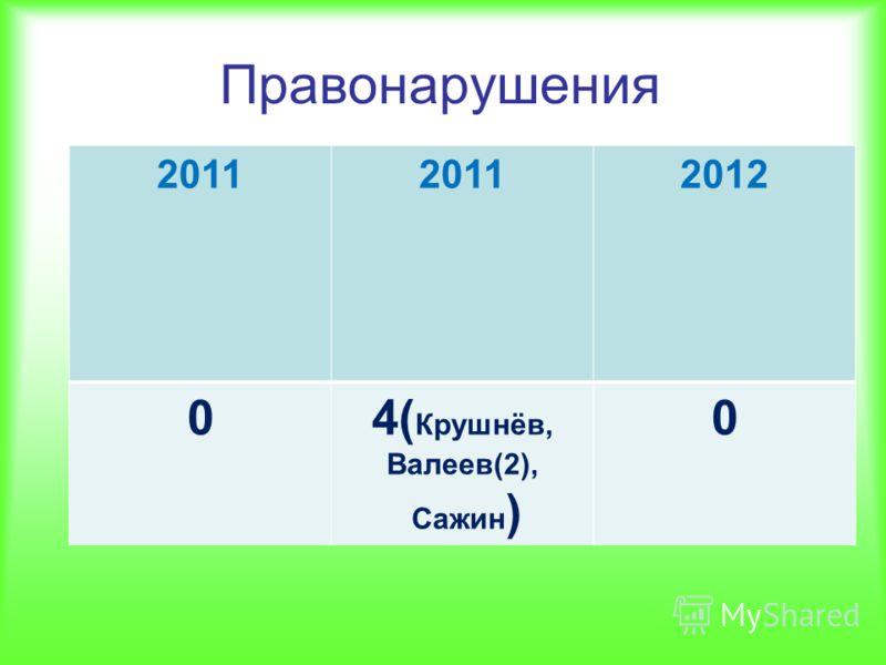 Правонарушения 2011 2012 04( Крушнёв, Валеев(2), Сажин ) 0