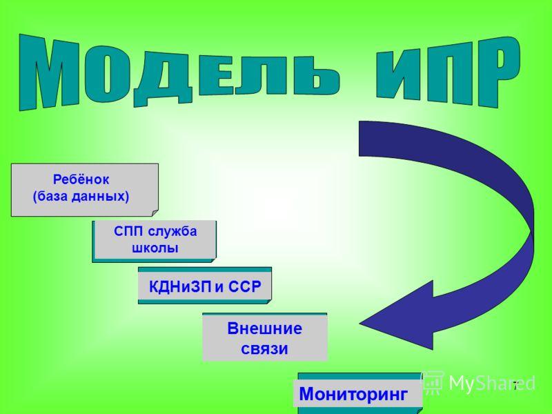 7 Ребёнок (база данных) СПП служба школы КДНиЗП и ССР Мониторинг Внешние связи