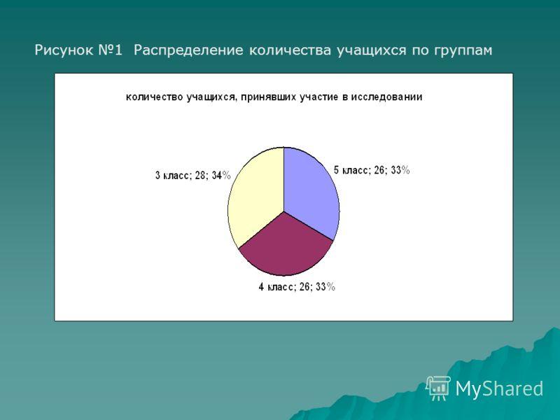 Рисунок 1 Распределение количества учащихся по группам