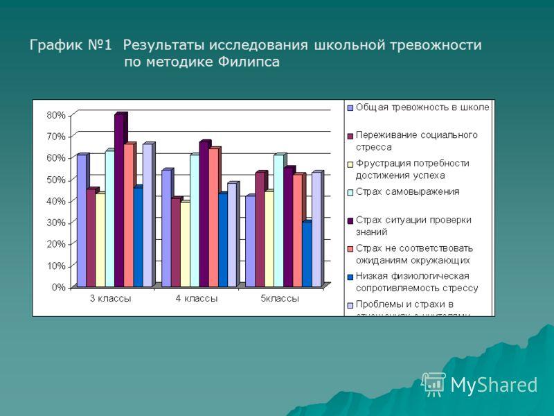 График 1 Результаты исследования школьной тревожности по методике Филипса