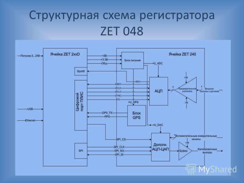 Структурная схема регистратора ZET 048 5