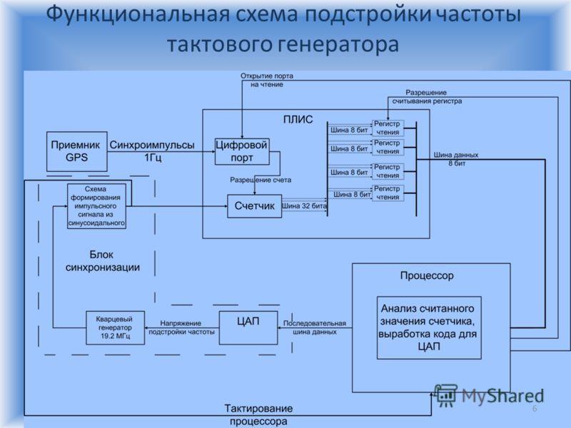 Функциональная схема подстройки частоты тактового генератора 6