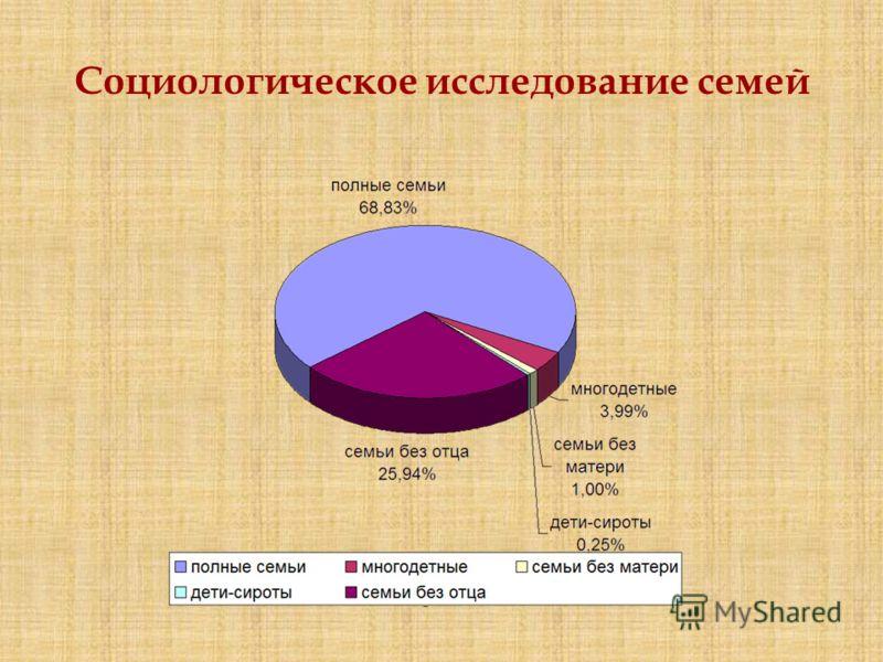 Социологическое исследование семей